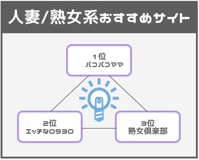人妻/熟女系おすすめ有料アダルト動画サイト