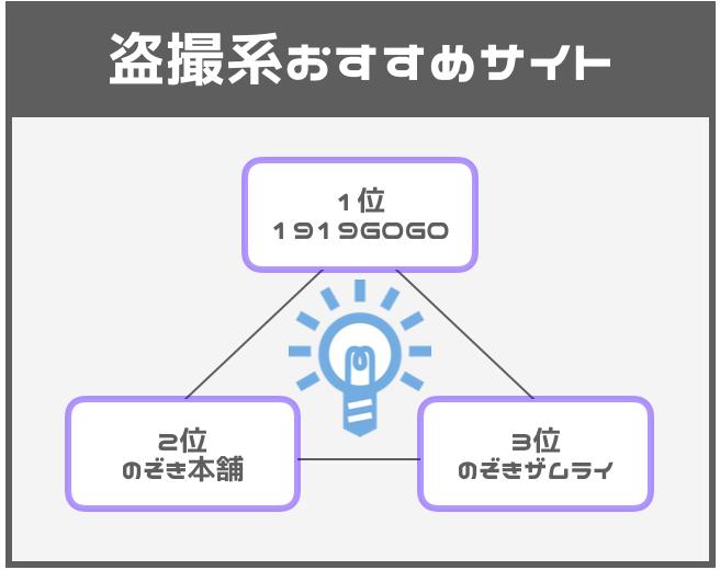 盗撮系おすすめ有料アダルト動画サイト