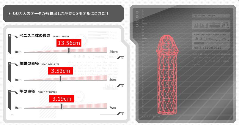 日本人の平均ペニス